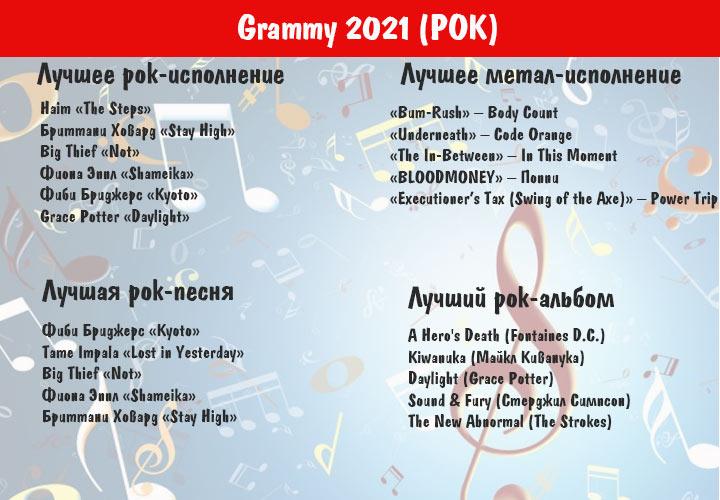 Грэмми в 2021 году - номинанты категории РОК